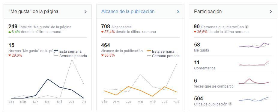 Las nuevas estadísticas de Facebook